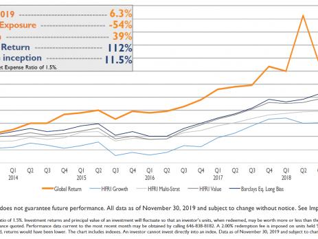 Global Return Asset Management