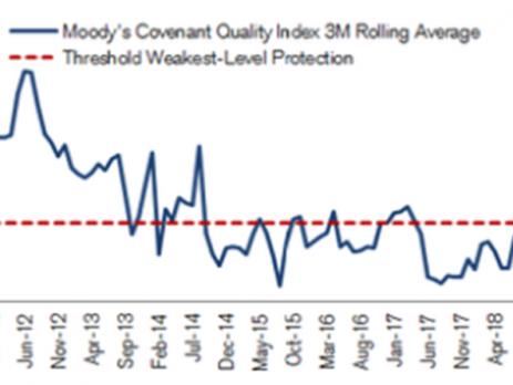 High-Yield Market