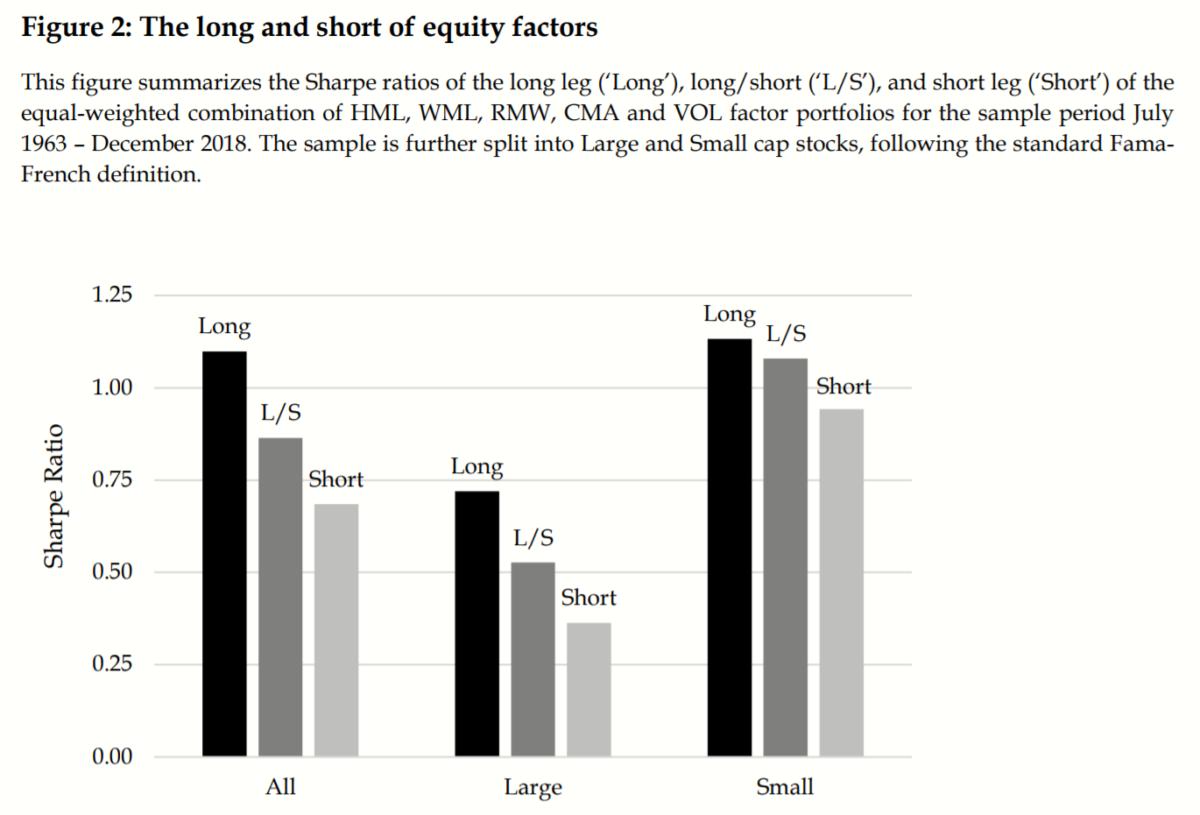 Long-Only Academic Factors