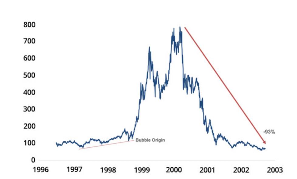 Market Delusion