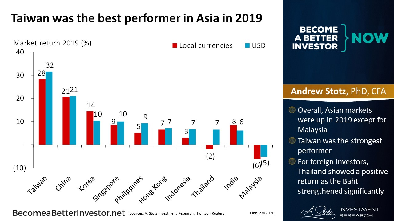 Best Performer in Asia