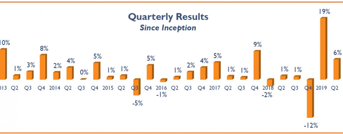Global Return Asset Management December 2019