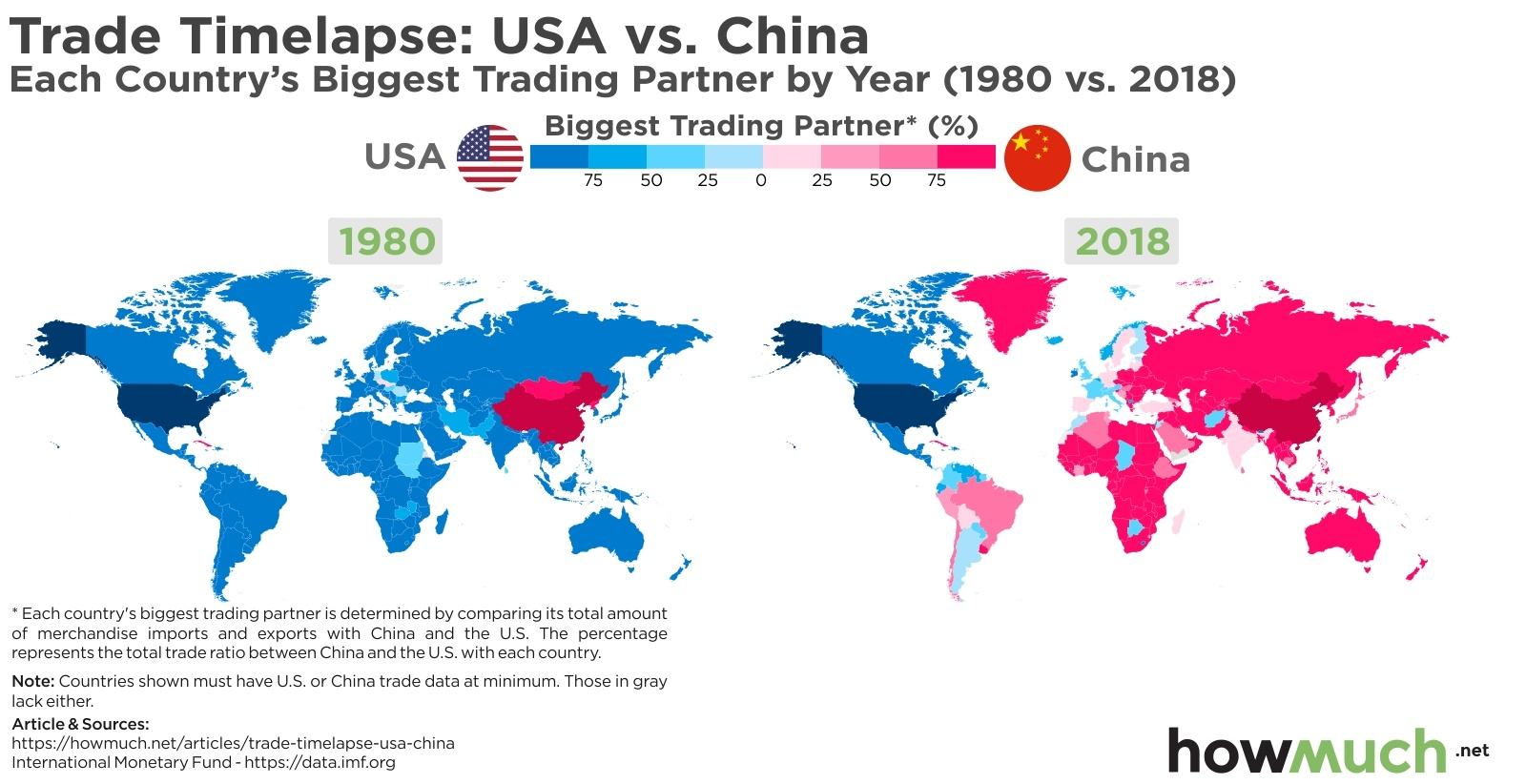 Global Trade Domination