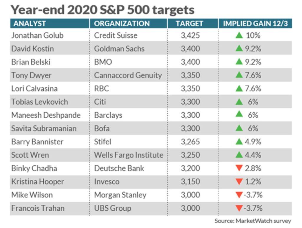 Institutions Prediction