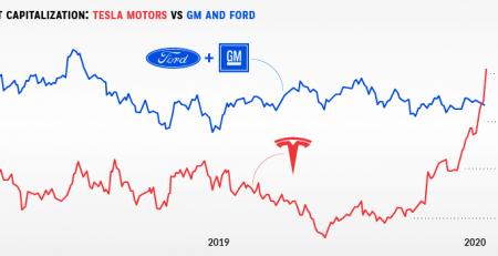 Tesla vs Ford vs GM
