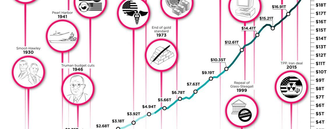 U.S. Economic Growth