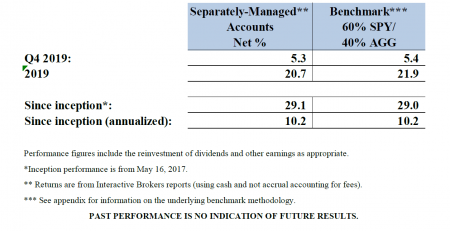 Barac Capital Management