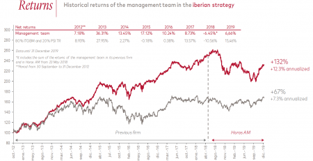 Horos Asset Management