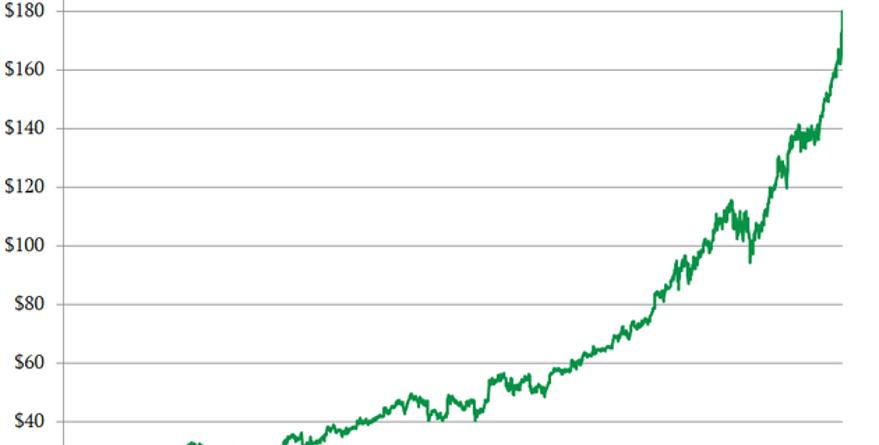 Secret Trait Of Stocks