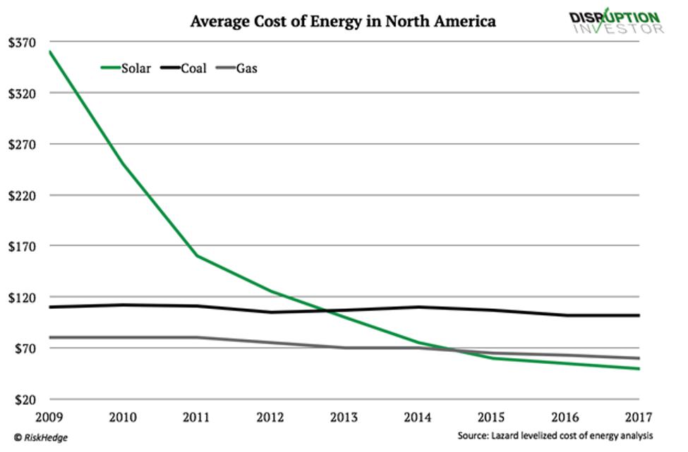 Warren Buffett Energy Revolution