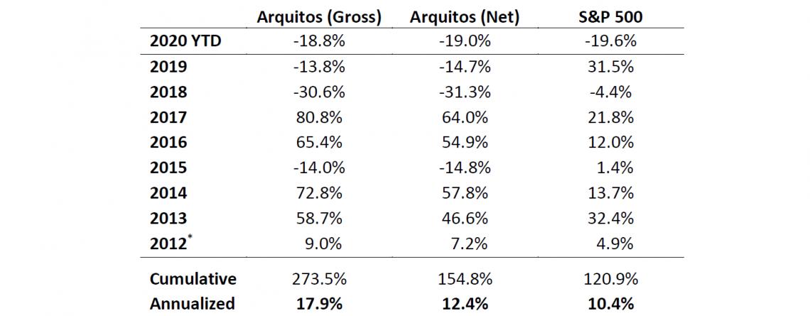 Arquitos Capital Management