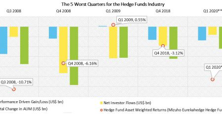 Eurekahedge Hedge Fund Index