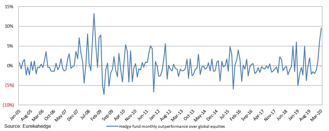 Eurekahedge Hedge Fund Index 2