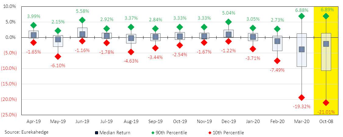 Eurekahedge Hedge Fund Index 3