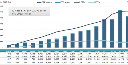 Global ETFs and ETPs March 2020