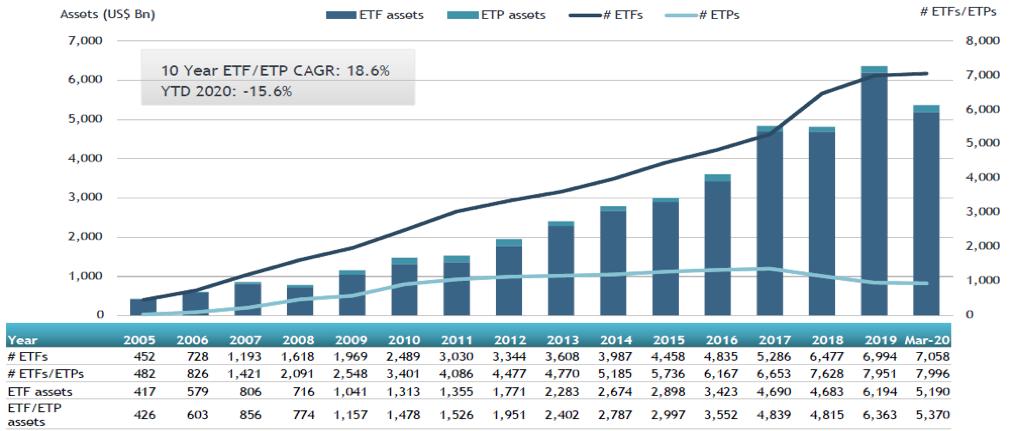 Global ETFs and ETPs March 2020