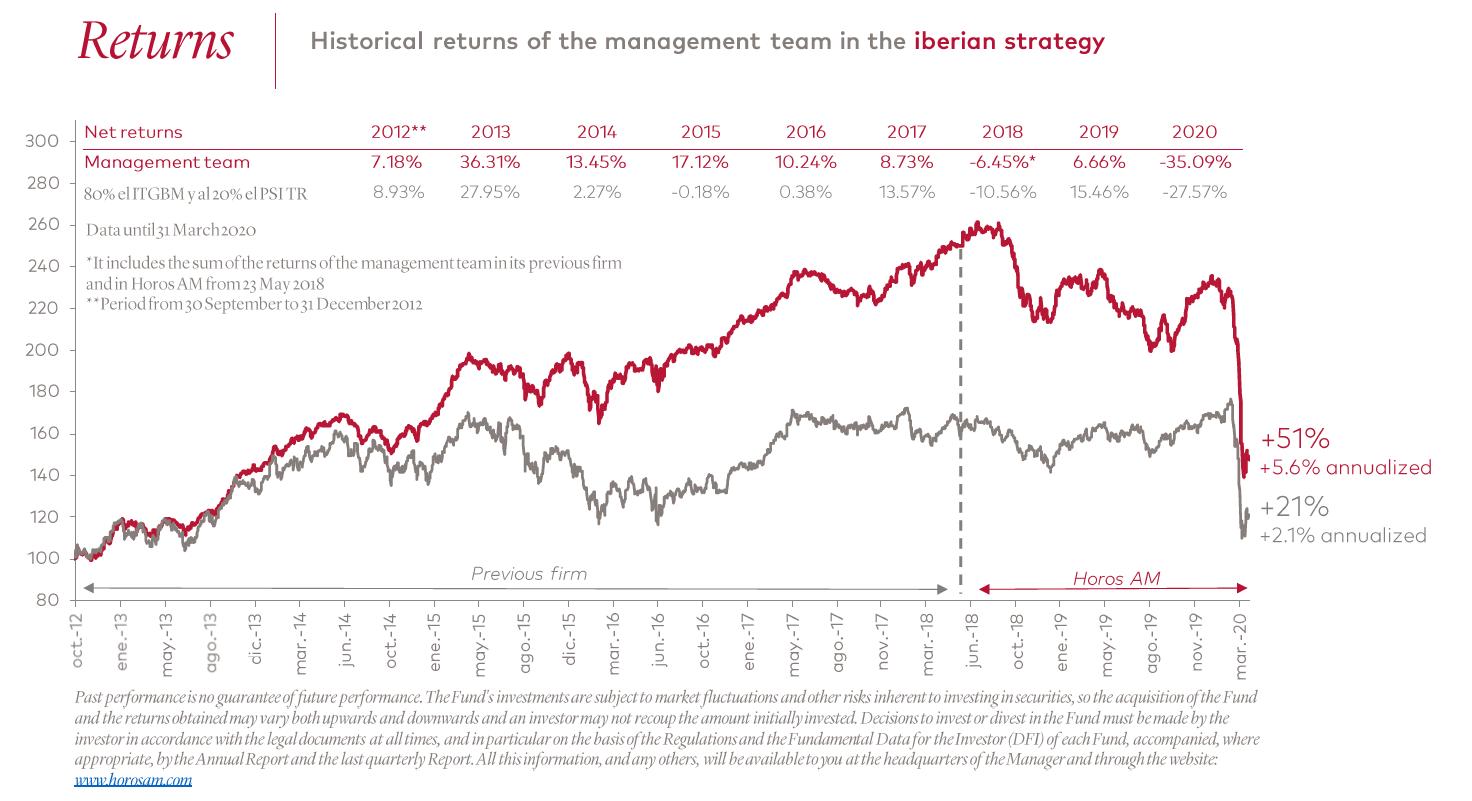 Horos Asset Management