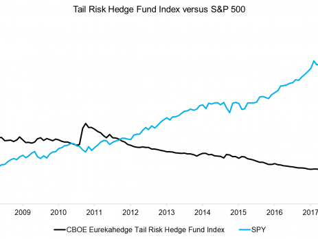 Tail Risk Hedge Funds