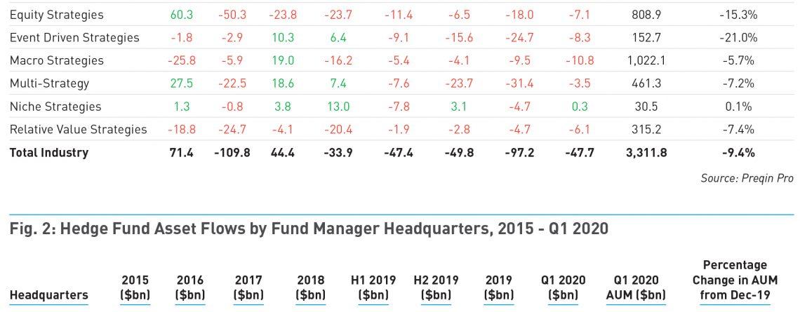 Q1 2020 Hedge Fund Asset Flows