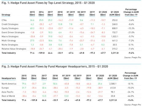 Q1 2020 Hedge Fund Asset Flows