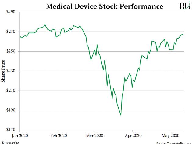Stocks Performance