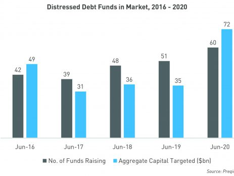 Distressed Debt Funds