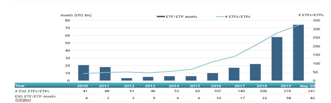 Global ESG ETFs And ETPs