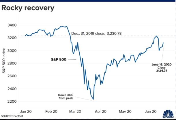 Panicked Investors