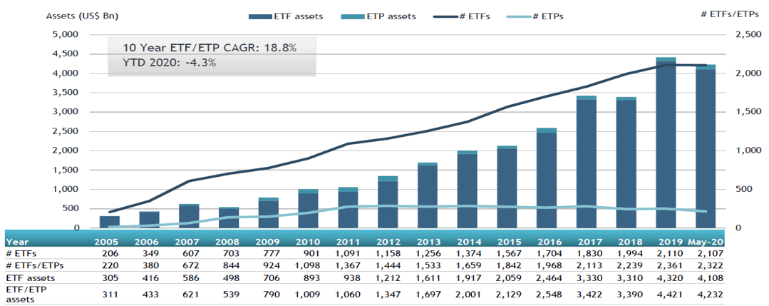 US ETF and ETP