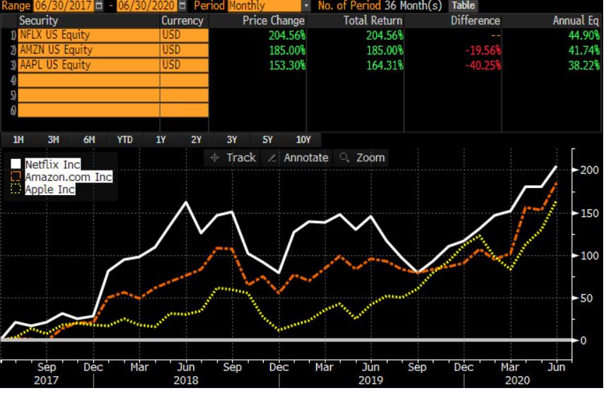 common stock portfolio management