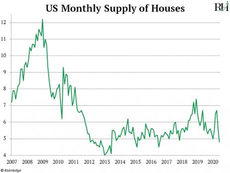 Great American Housing Boom