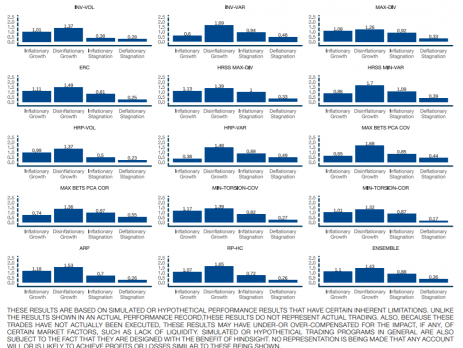 Risk Parity Investment