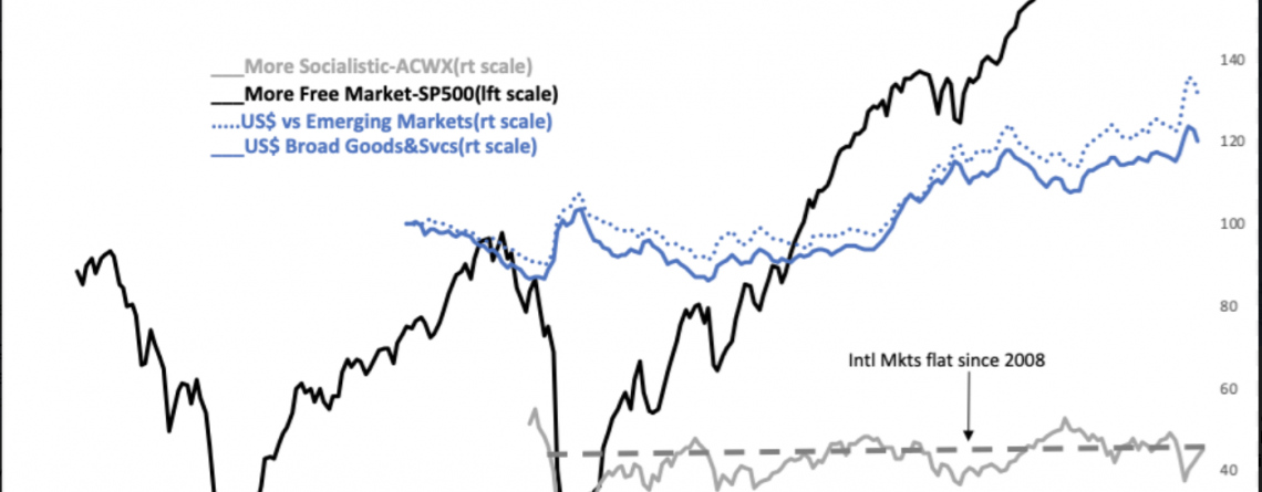 S&P vs International Markets