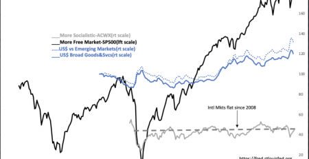 S&P vs International Markets