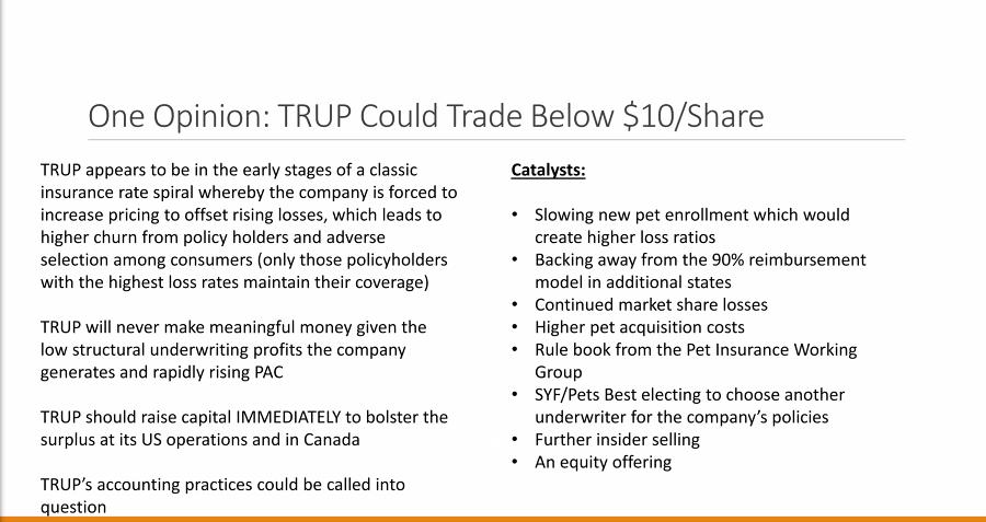 Trupanion Inc