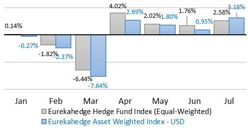 hedge funds Rally
