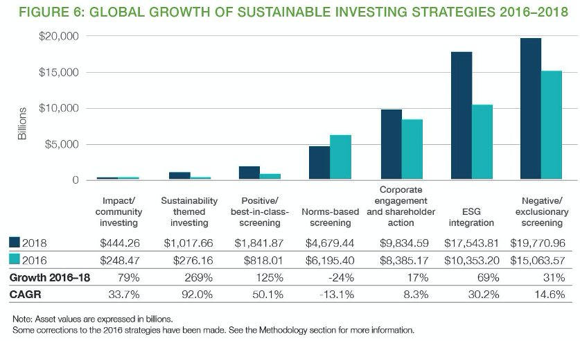 ESG Scores