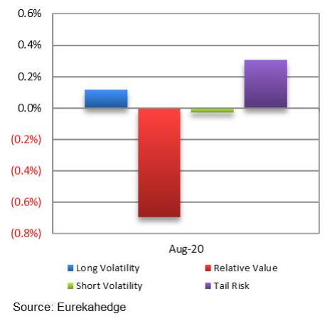 Global Hedge Funds