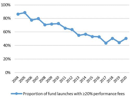 Hedge Funds September