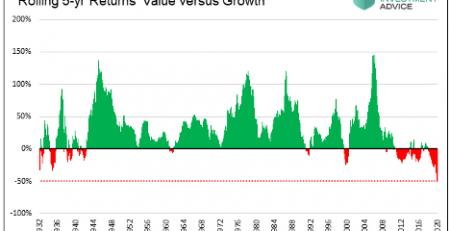 Passive Investors