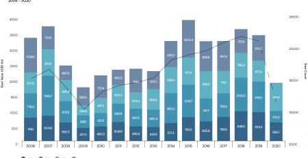 Global M&A Roundup