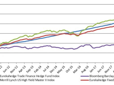 Trade Finance Hedge Funds