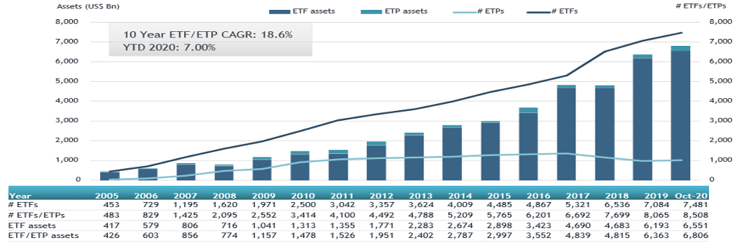 Global ETF and ETP