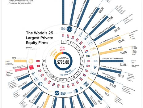 Largest Private Equity Firms
