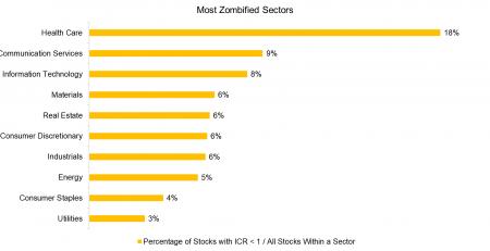 Zombie Stocks