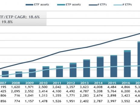 Global ETFs Global ETPs