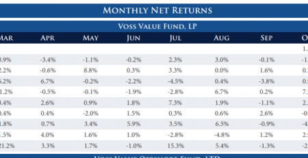Voss Value Fund