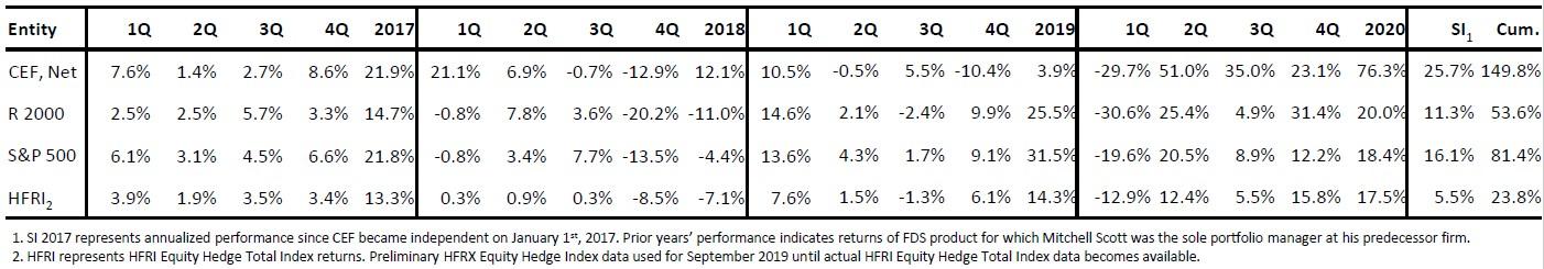 Choice Equities Fund