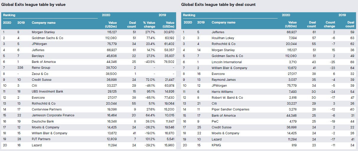 Global M&A roundup for 2020