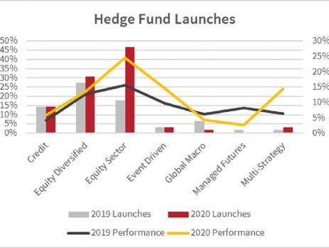 Hedge Fund Launches